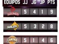 Liga Nacional De Baloncesto … Conferencia Sur Este … Resumen De Mitad De Temporada.!!!