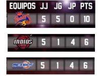 Liga Nacional De Baloncesto … Conferencia Norte … Resumen De Mitad De Temporada.!!!