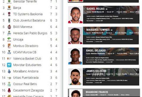 Jugadores Dominicanos En La Liga ACB … Sus Actuaciones Este Pasado Fin De Semana .. Nov. 7 y No. 8.!!!