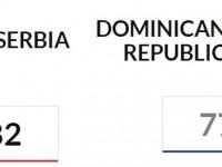 Batallador Roster Dominicano Cae Ante Serbia.!!!